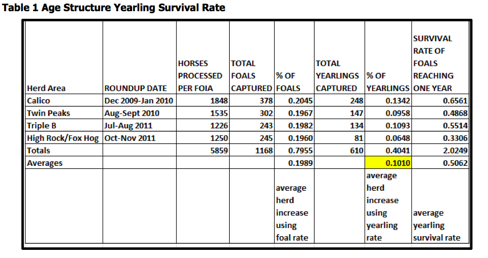 Yearling Survival Rate