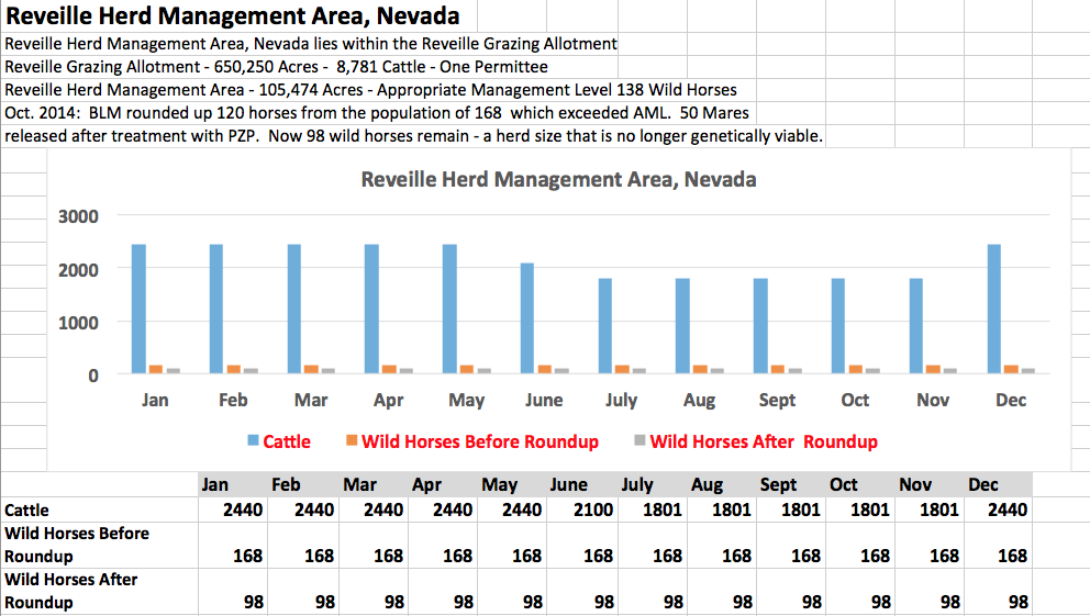 (These livestock numbers are from the BLM's Rangeland Administration System)